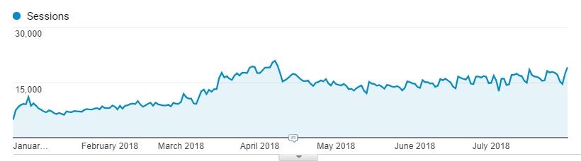 Organic Traffic in Google Analytics
