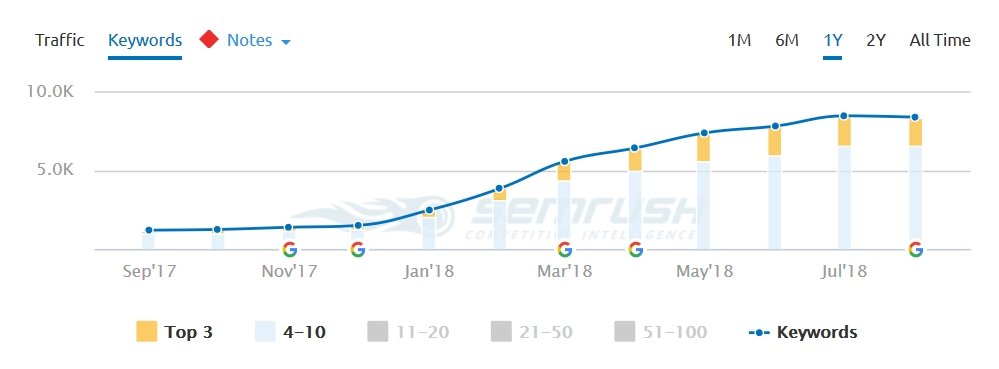 Top 10 Positions in SEMRush