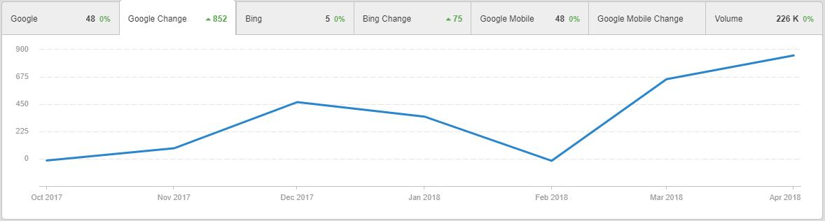 Analytics Increases